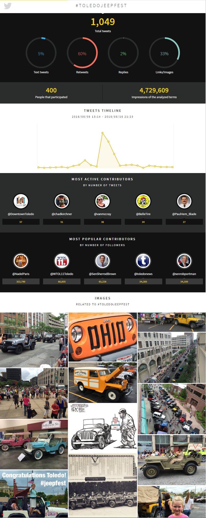 Toledo Jeep Fest Infographic